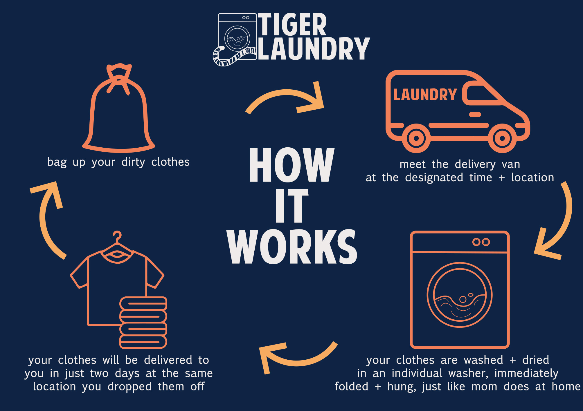 Tiger Laundry How It Works
